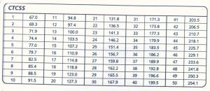 Tabuľka CTCSS
