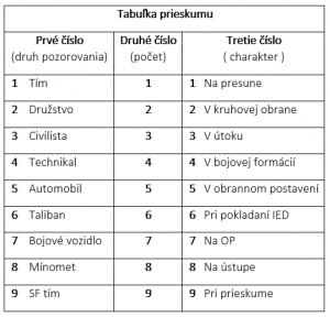 Príklad tabuľky prieskumu