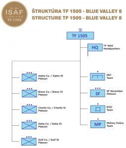 Štruktúra TF1505 z akcie BV8